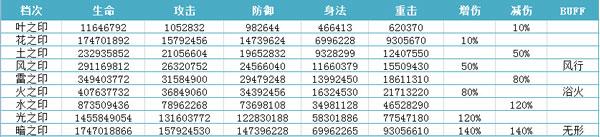 九龙朝印章系统属性图